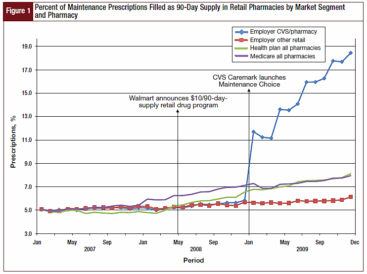 Figure 1 - Percent of Maintenance Prescriptions Filled as 90-Day Supply in Retail Pharmacies by Market Segment