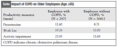 Table: Impact of COPD on Older Employees (Age ≥65)
