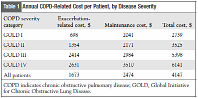 Table 1: Annual COPD-Related Cost per Patient, by Disease Severity