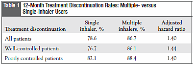 Table 1: 12-Month Treatment Discontinuation Rates: Multiple- versus