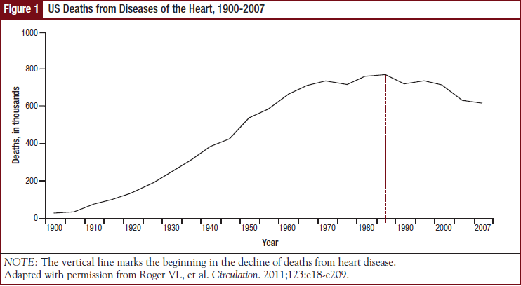 US Deaths from Diseases of the Heart, 1900-2007