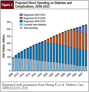 Projected Direct Spending on Diabetes and Complications, 2008-2033