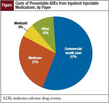 Costs of Preventable ADEs from Inpatient Injectable Medications, by Payer