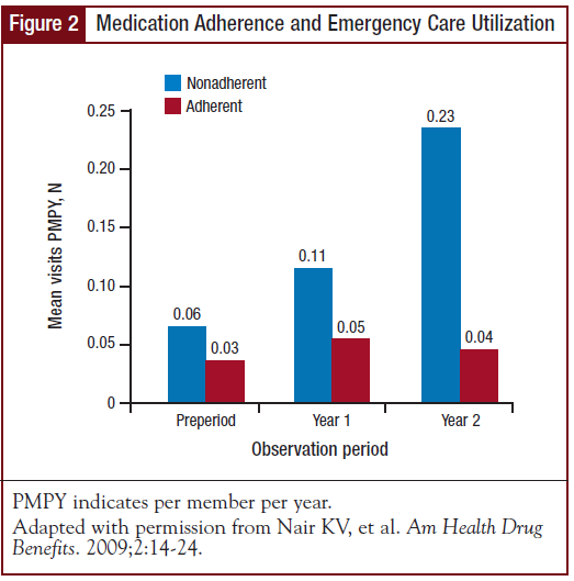 Medication Adherence and Emergency Care Utilization