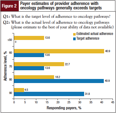 Payer estimates of provider adherence with oncology pathways generally exceeds targets