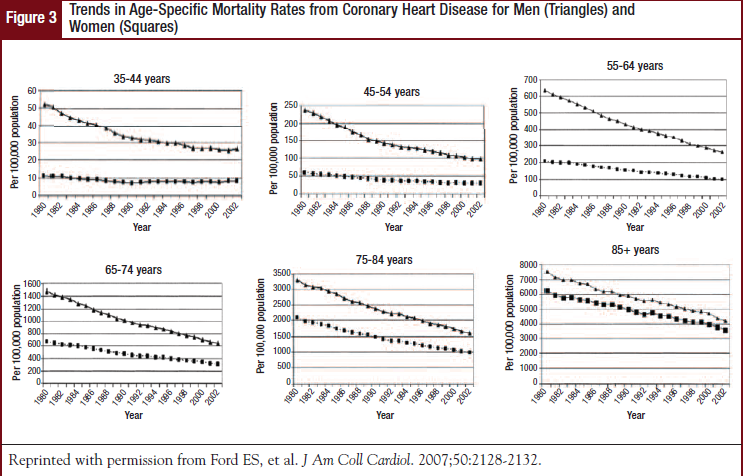 Trends in Age-Specific Mortality Rates from Coronary Heart Disease for Men (Triangles) and Women (Squares)