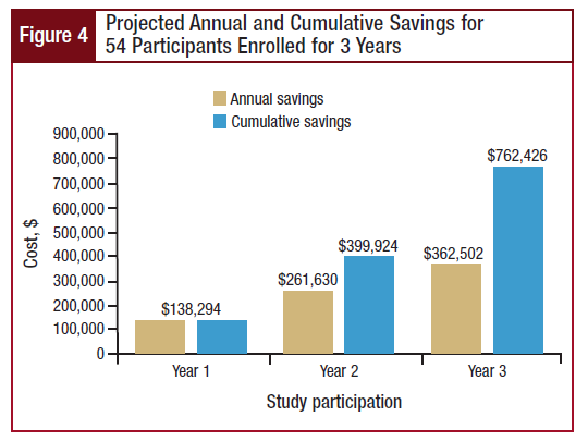 Projected Annual and Cumulative Savings for 54 Participants Enrolled for 3 Years