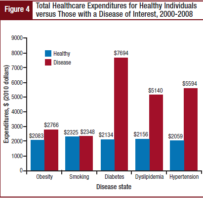Total Healthcare Expenditures for Healthy Individuals versus Those with a Disease of Interest, 2000-2008