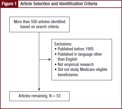 Article Selection and Identification Criteria