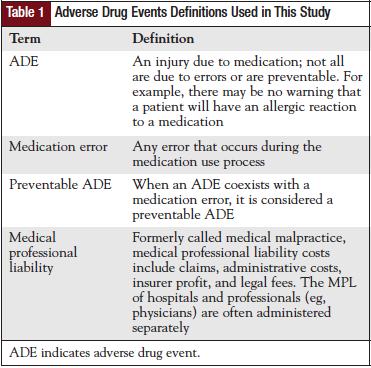 Adverse Drug Events Definitions Used in This Study