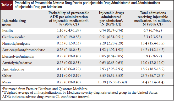 Probability of Preventable Adverse Drug Events per Injectable Drug Administered and Administrations of Injectable Drug per Admission