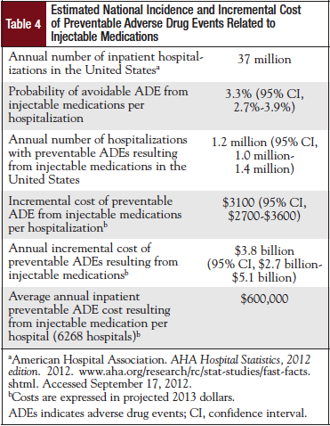 Estimated National Incidence and Incremental Cost of Preventable Adverse Drug Events Related to Injectable Medications