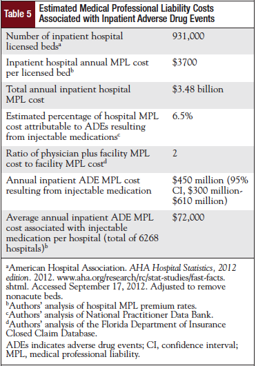 Estimated Medical Professional Liability Costs Associated with Inpatient Adverse Drug Events