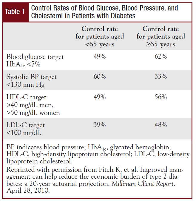 Control Rates of Blood Glucose, Blood Pressure, and Cholesterol in Patients with Diabetes