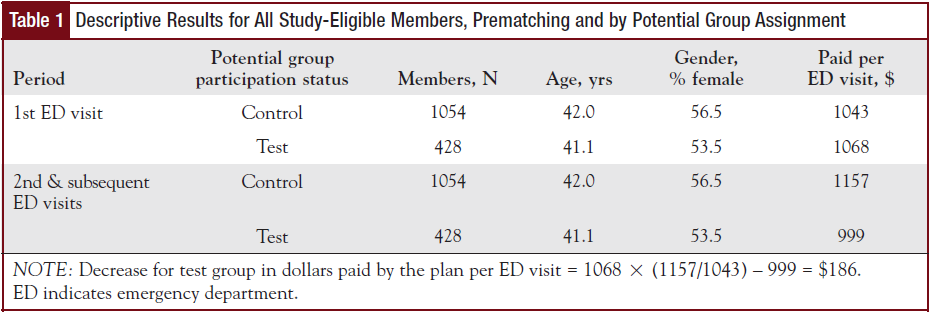 Descriptive Results for All Study-Eligible Members, Prematching and by Potential Group Assignment