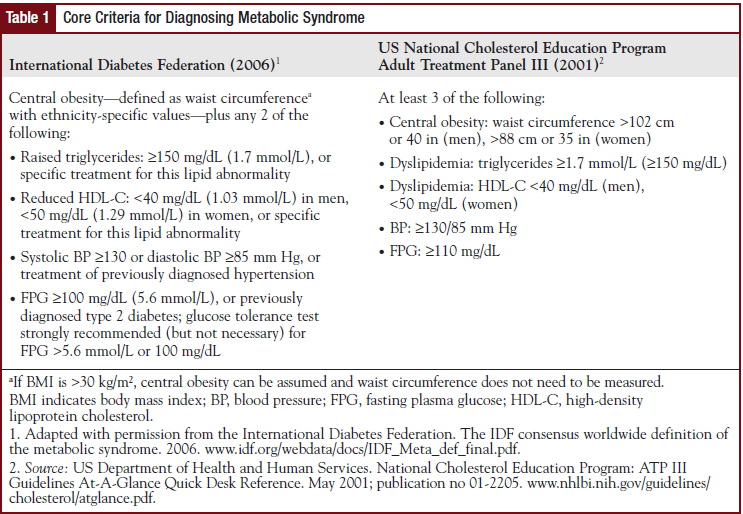 Core Criteria for Diagnosing Metabolic Syndrome