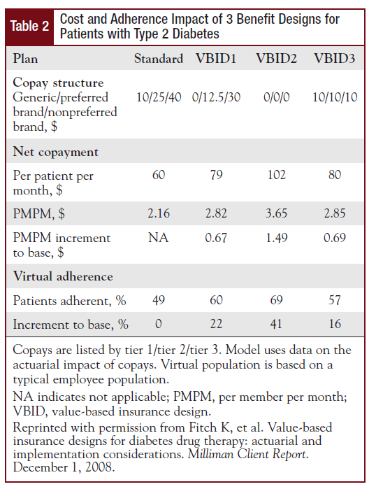 Cost and Adherence Impact of 3 Benefit Designs for Patients with Type 2 Diabetes