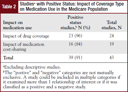 Studiesa with Positive Status: Impact of Coverage Type on Medication Use in the Medicare Population