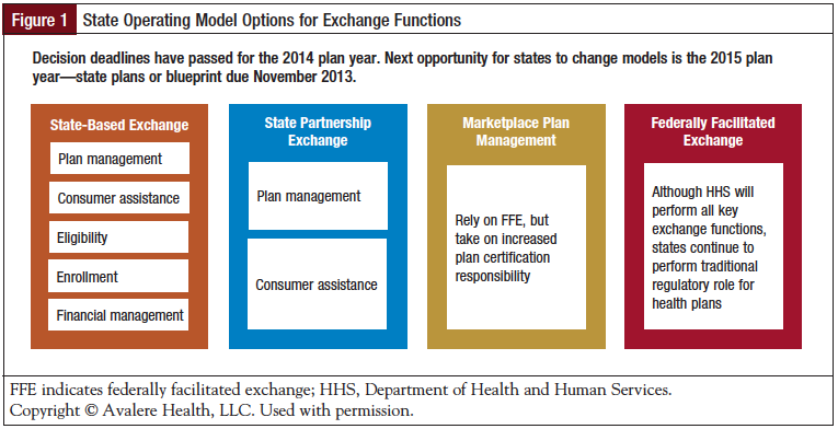 Figure 1: State Operating Model Options for Exchange Functions.