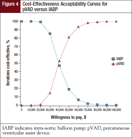 Figure 4: Cost-Effectiveness Acceptability Curves for pVAD versus IABP.