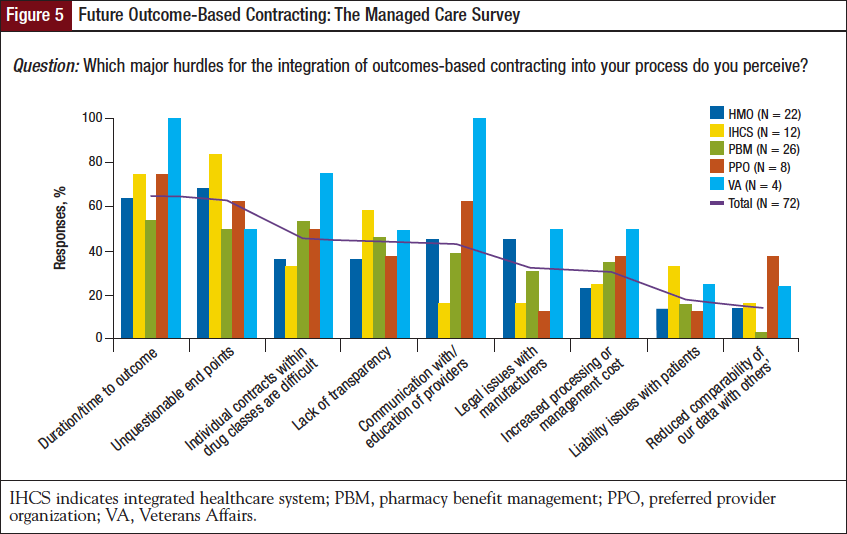 Future Outcome-Based Contracting: The Managed Care Survey.