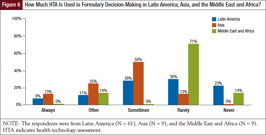 How Much HTA Is Used in Formulary Decision-Making in Latin America, Asia, and the Middle East and Africa?.
