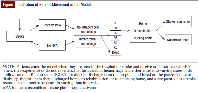 Figure: Illustration of Patient Movement in the Model.