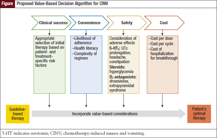 Proposed Value-Based Decision Algorithm for CINV.
