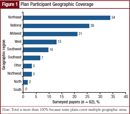 Figure 1 - Plan Participant Geographic Coverage