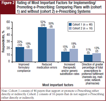 Figure 2 - Rating of Most Important Factors for Implementing/Promoting e-Prescribing