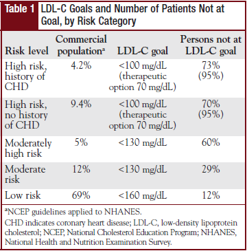 Table 1 - LDL-C Goals and Number of   Patients Not at Goal, by Risk Category