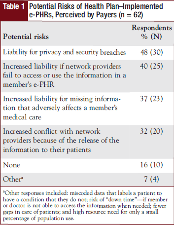 Table 1 - Potential Risks of Health Plan–Implemented e-PHRs, Perceived by Payers