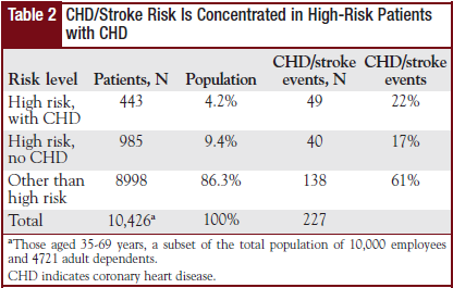 Table 2 - CHD/Stroke Risk Is   Concentrated in High-Risk Patients with CHD