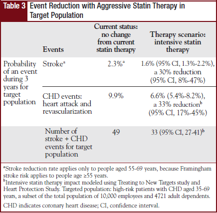 Table 3 - Event Reduction with   Aggressive Statin Therapy in Target Population