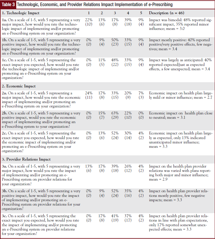 Table 3 - Technologic, Economic, and Provider Relations Impact Implementation of e-Prescribing