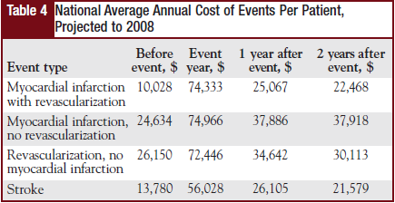 Table 4 - National Average Annual Cost   of Events Per Patient, Projected to 2008