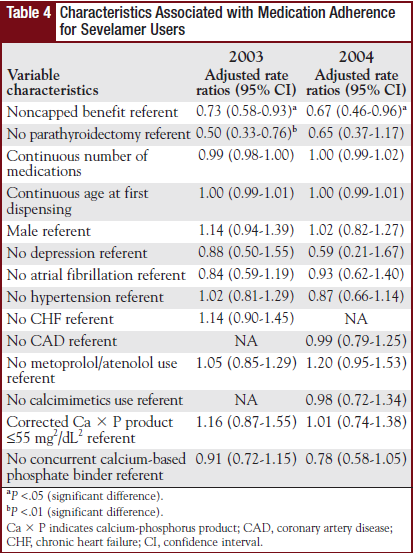 Table 4 - Characteristics Associated with Medication Adherence for Sevelamer Users