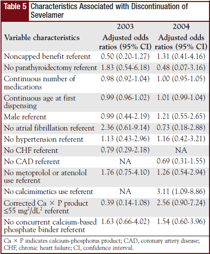 Table 5 - Characteristics Associated with Discontinuation of Sevelamer