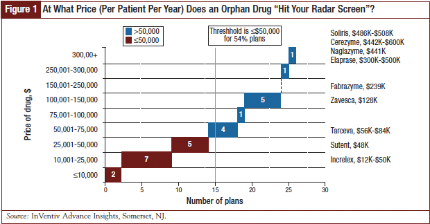 At What Price Does an Orphan Drug Hit Your Radar Screen?