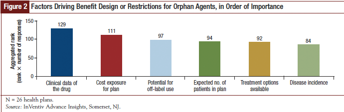 Factors Driving Benefit Design or Restrictions for Orphan Agents