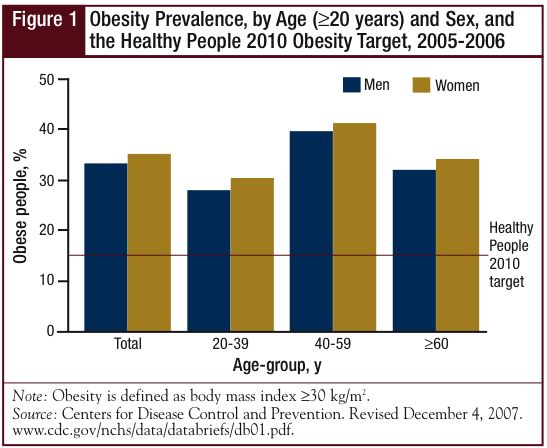 Obesity Prevalence, by Age (=20 years) and Sex, and the Healthy People 2010 Obesity Target, 2005-2006