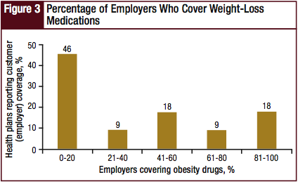 Percentage of Employers Who Cover Weight-Loss Medications