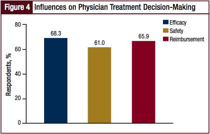 Influences on Physician Treatment Decision-Making