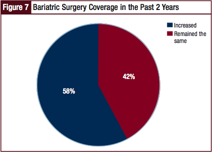 Bariatric Surgery Coverage in the Past 2 Years