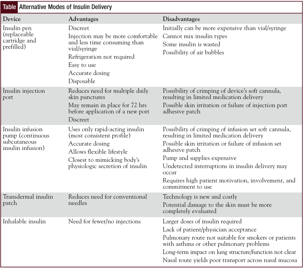 Alternative Modes of Insulin Delivery