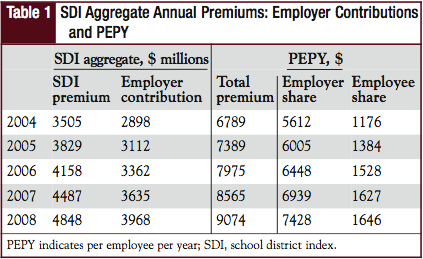 SDI Aggregate Annual Premiums: Employer Contributions and PEPY