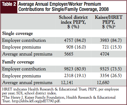 Average Annual Employer/Worker Premium Contributions for Single/Family Coverage, 2008