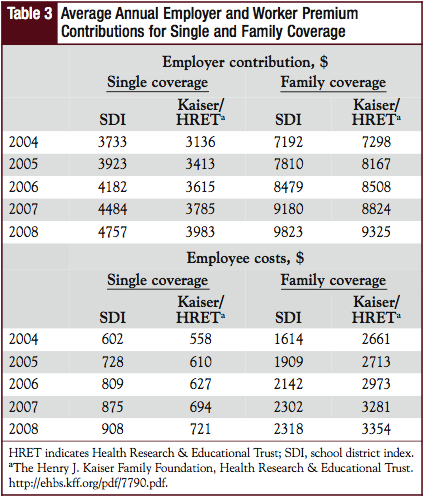 Average Annual Employer and Worker Premium Contributions for Single and Family Coverage