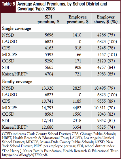 Average Annual Premiums, by School District and Coverage Type, 2008