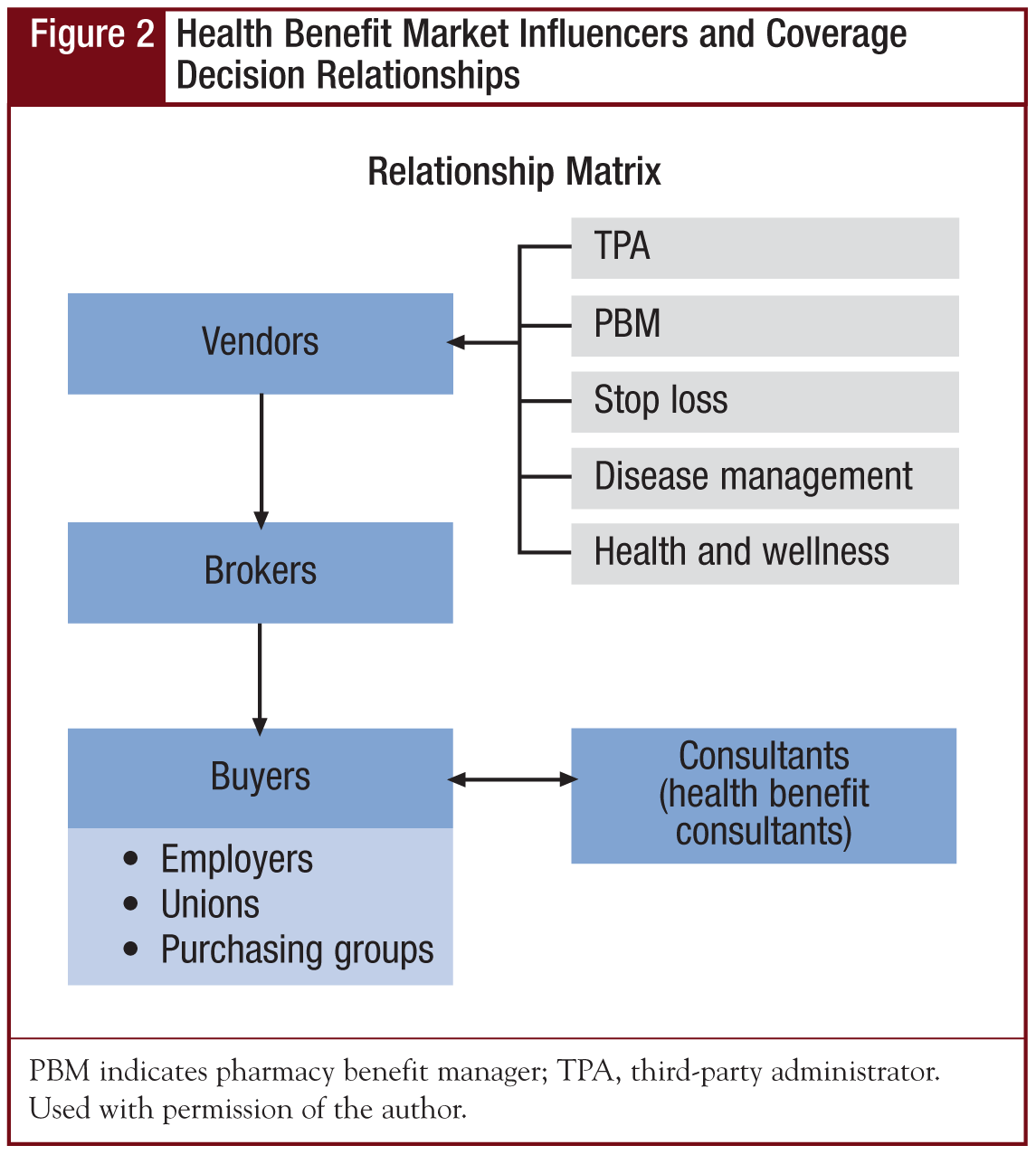 Health Benefit Market Influencers and Coverage Decision Relationships